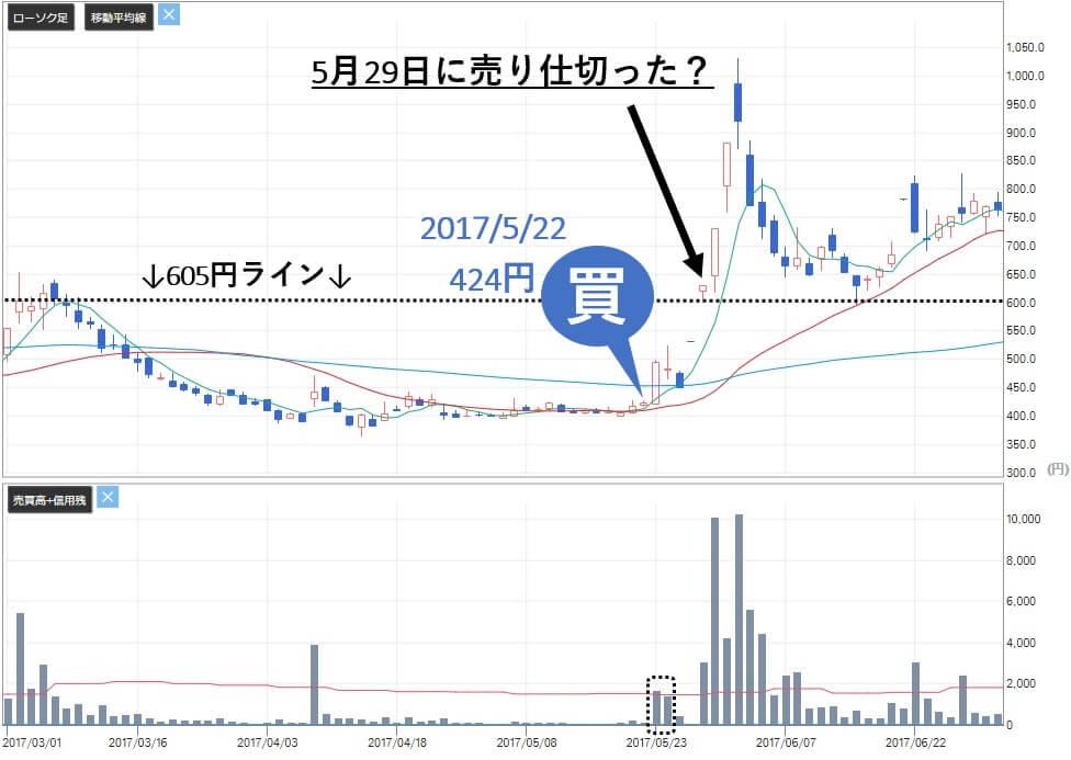 株マイスター 評判 ベクター(2656)株価分析 売り推奨