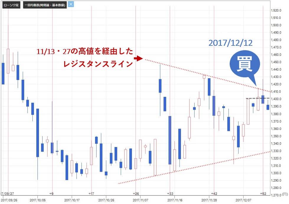 株マイスター 評判 クレステック(7812)株価