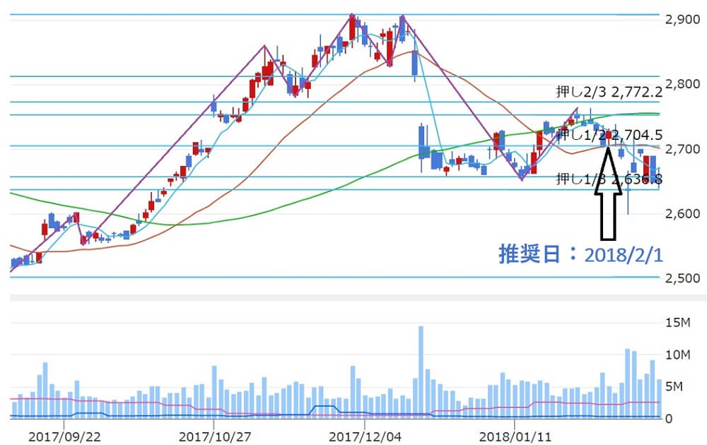 株エヴァンジェリスト 倉庫精練(3578) 株価推移1