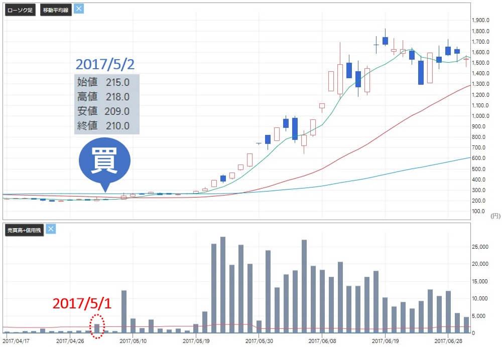 マスターズトレード リミックスポイント(3825)株価 買い推奨