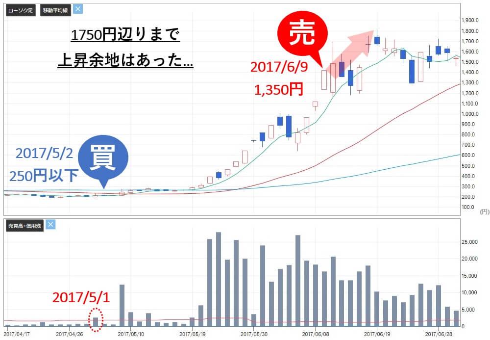 マスターズトレード リミックスポイント(3825)株価 売り推奨