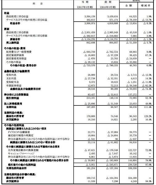 ライジングブル投資顧問 評判 住友商事(8053)決算