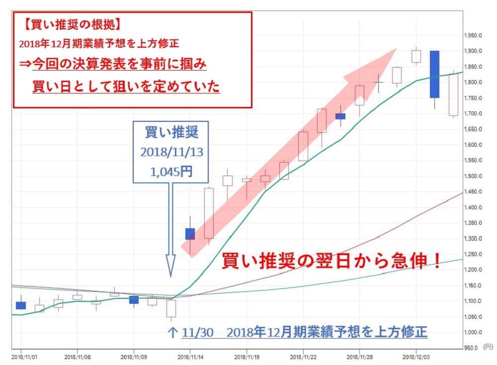 TMJ投資顧問 マイネット(3928)株価 買い推奨