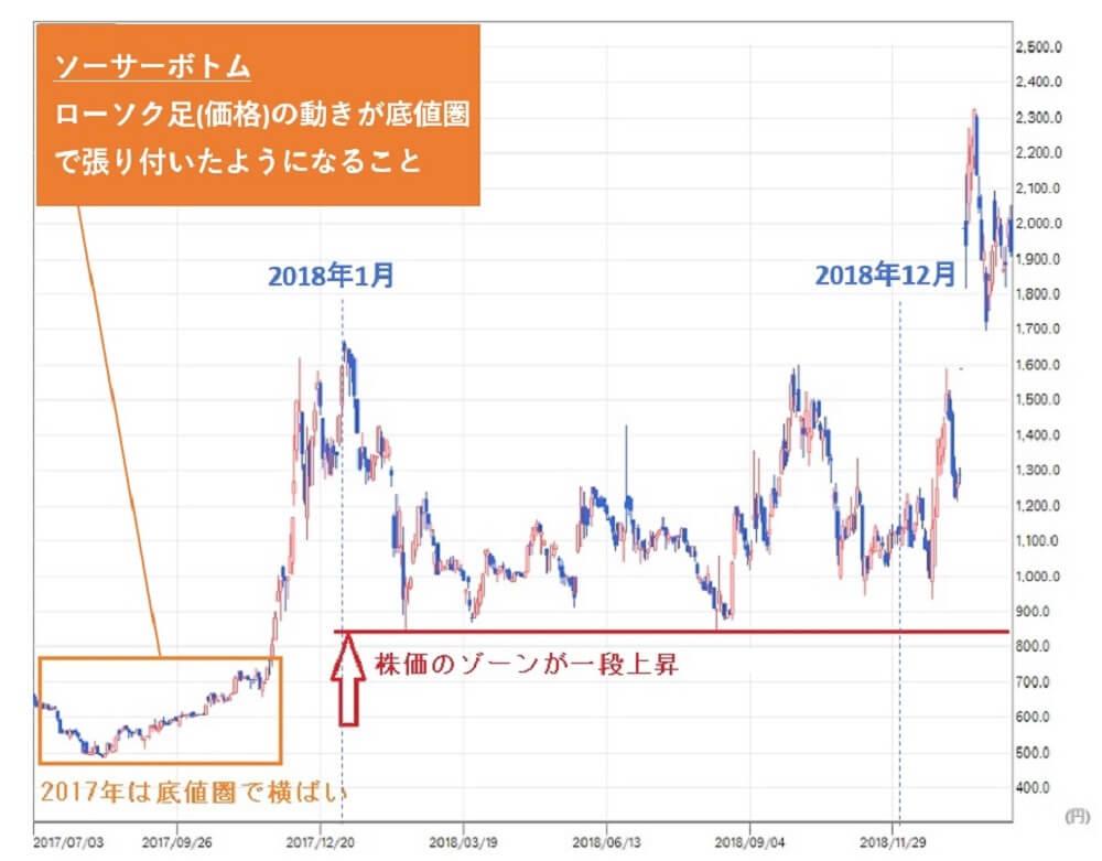 TMJ投資顧問 エコモット(3987)株価