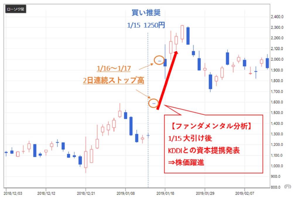 TMJ投資顧問 エコモット(3987)株価 買い推奨