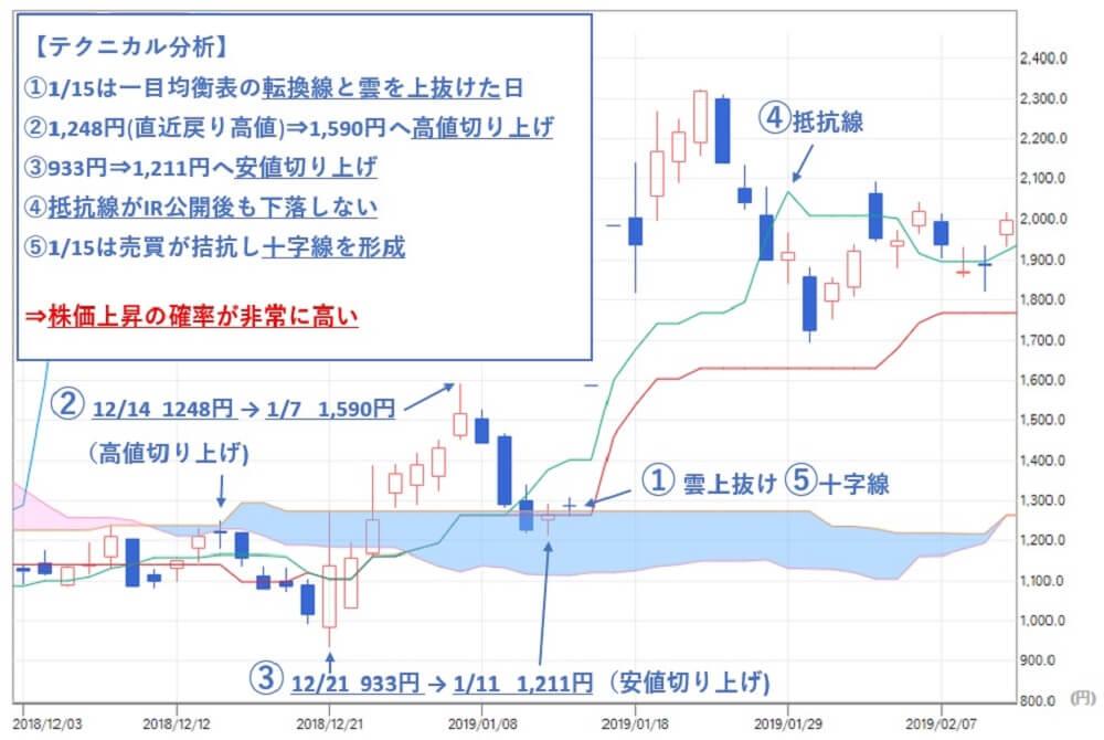 TMJ投資顧問 エコモット(3987)株価 テクニカル分析
