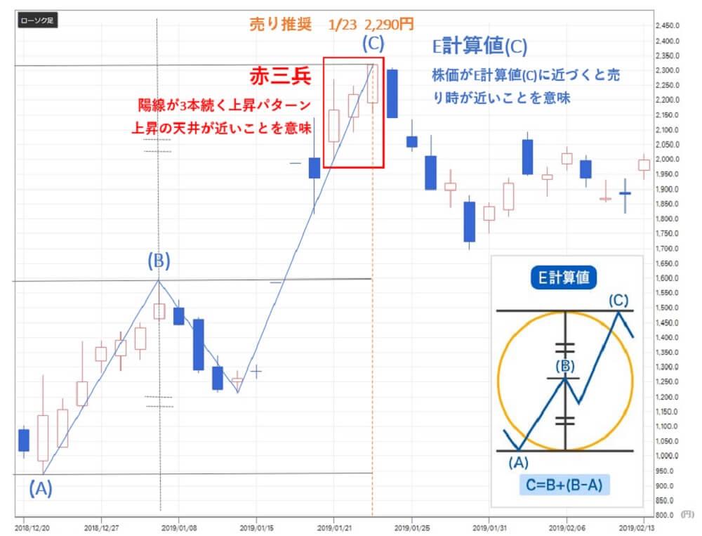 TMJ投資顧問 エコモット(3987)株価 売り推奨
