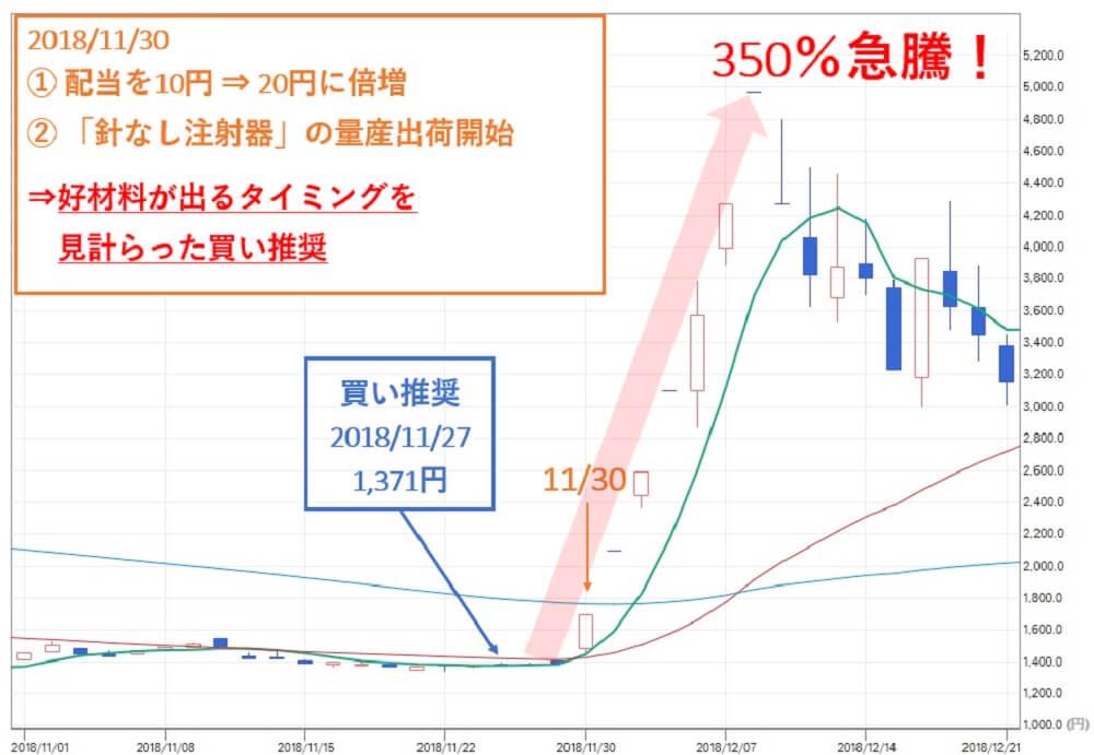 TMJ投資顧問 タカギセイコー(4242) 株価 買い推奨