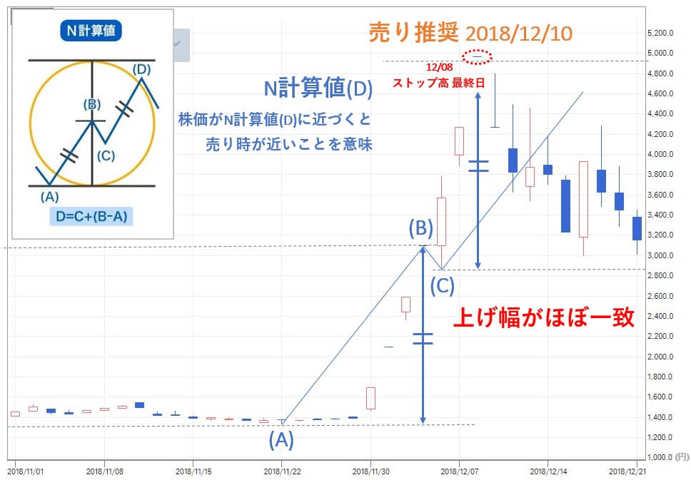 TMJ投資顧問 タカギセイコー(4242) 株価 売り推奨