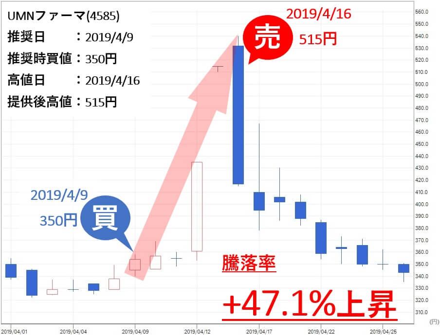 TMJ投資顧問 推奨銘柄 UMNファーマ(4585)
