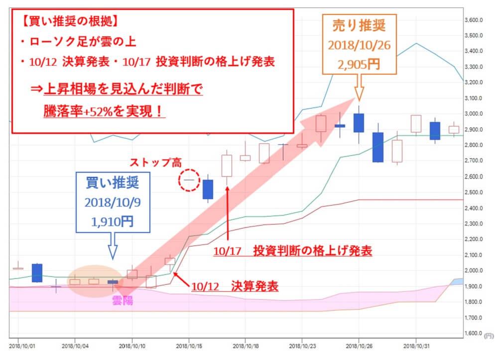 TMJ投資顧問のグノシー(6047)株価 買い推奨株価