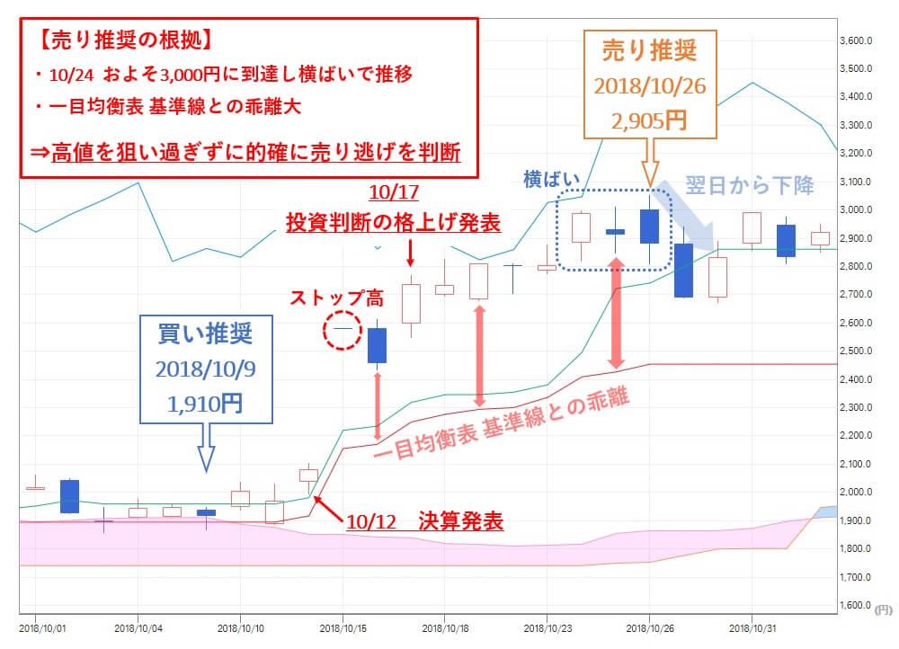 TMJ投資顧問のグノシー(6047)株価 売り推奨