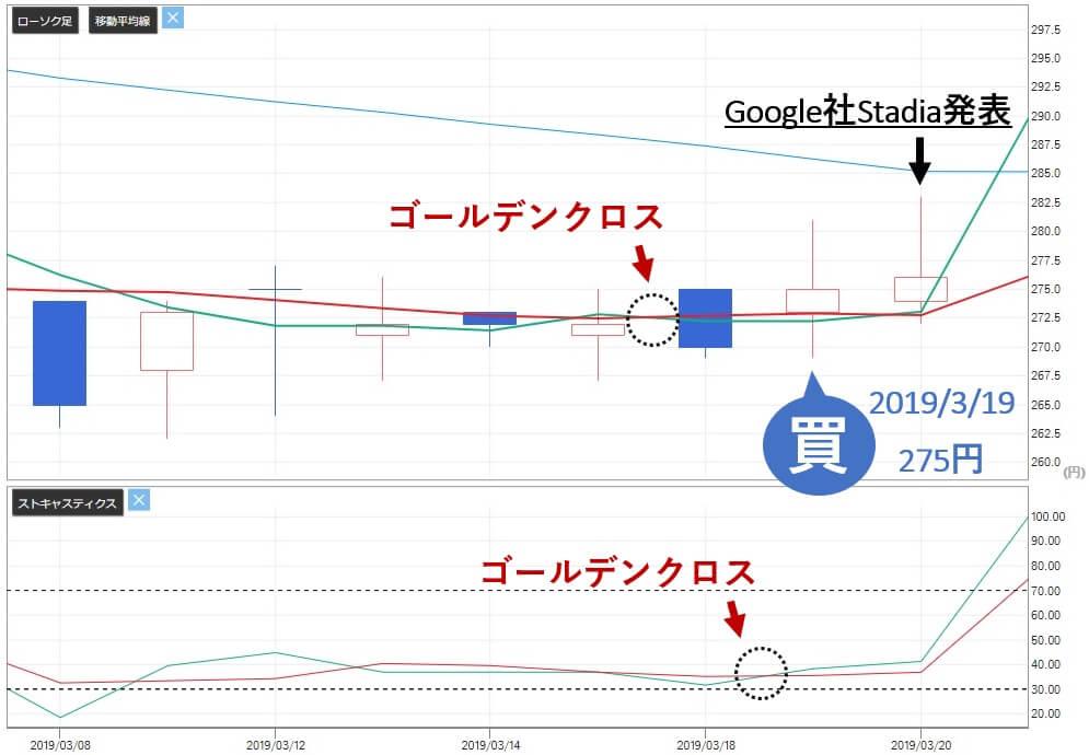 TMJ投資顧問 AppBank(6177) 株価 買い判断