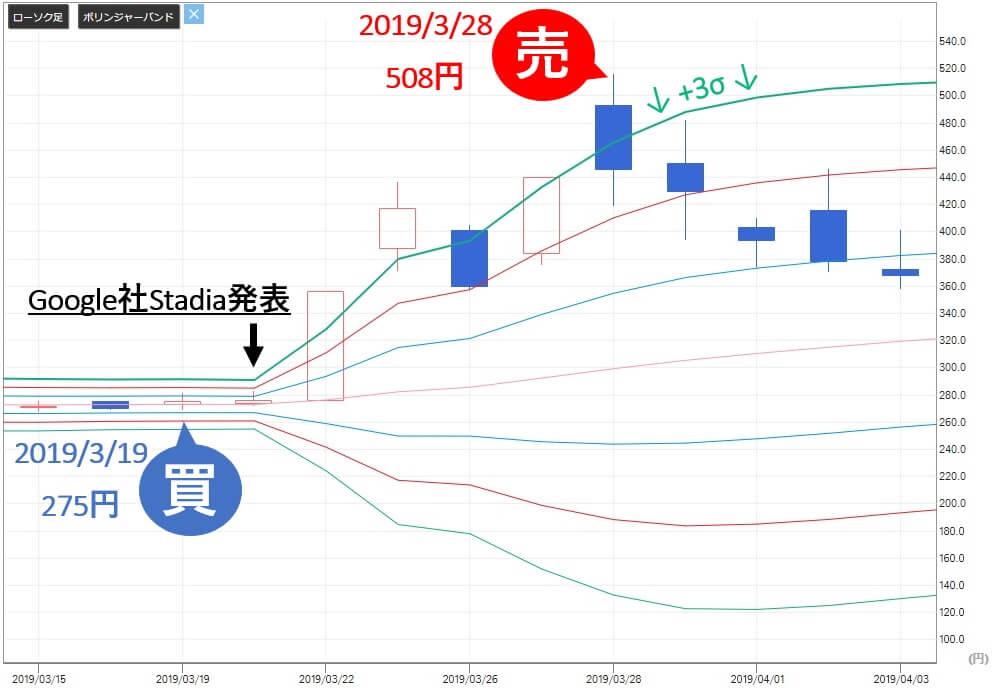 TMJ投資顧問 AppBank(6177) 株価 売り判断