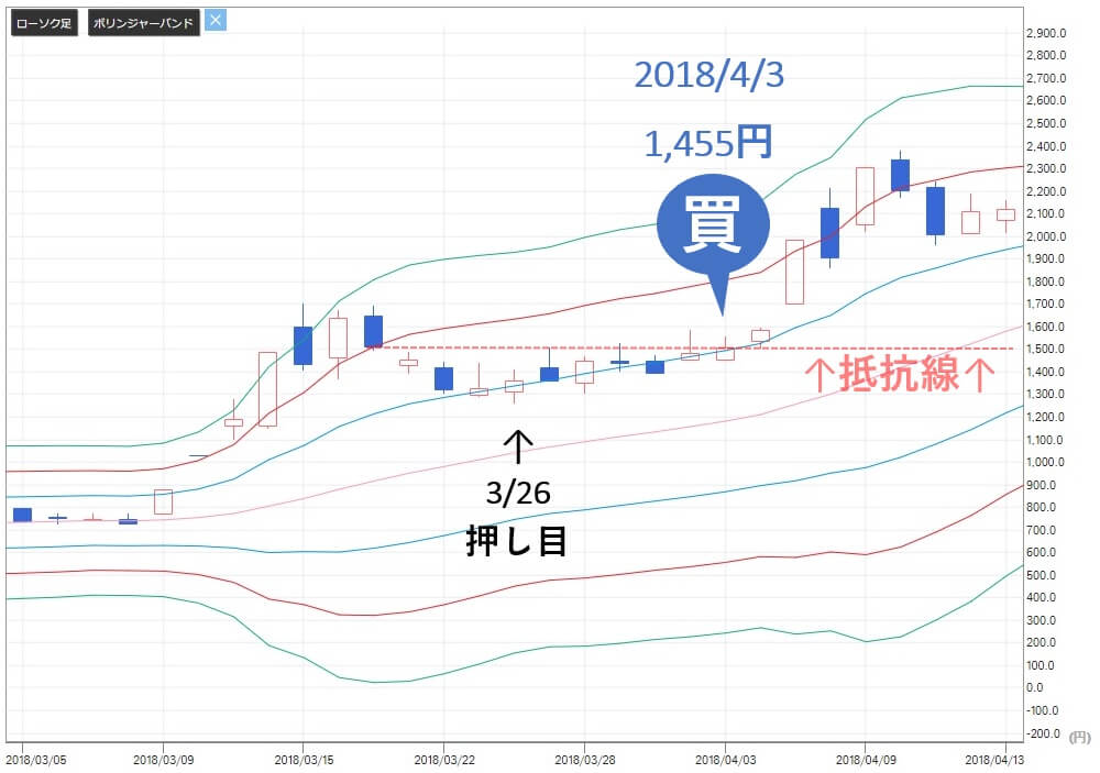 TMJ投資顧問 ヴィンクス(3784) 株価 買い推奨
