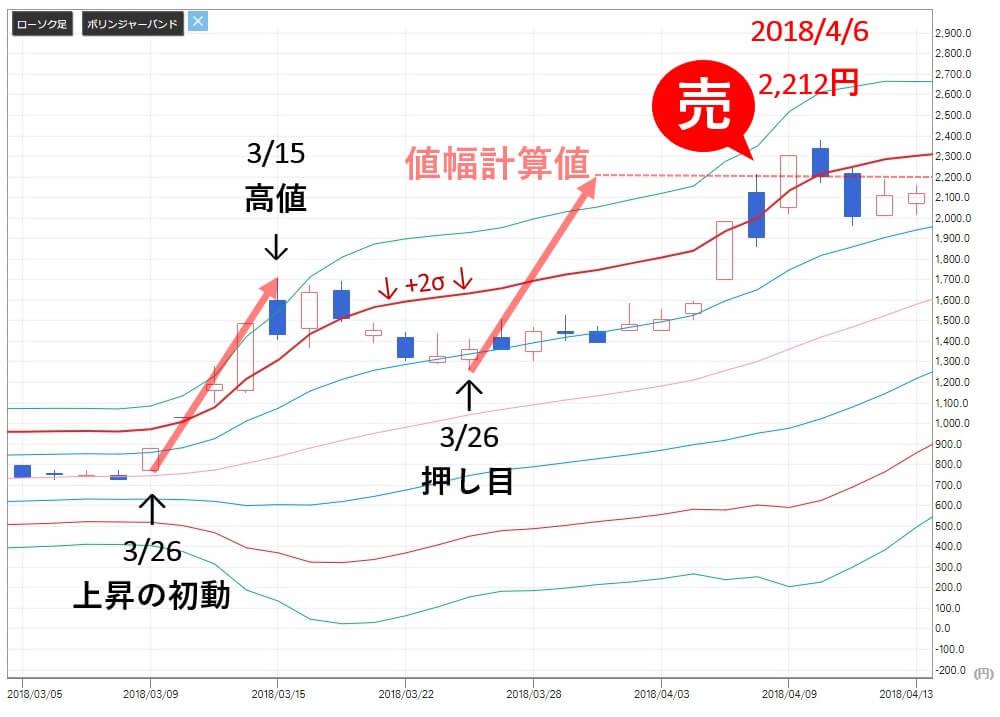 TMJ投資顧問 ヴィンクス(3784) 株価 売り推奨