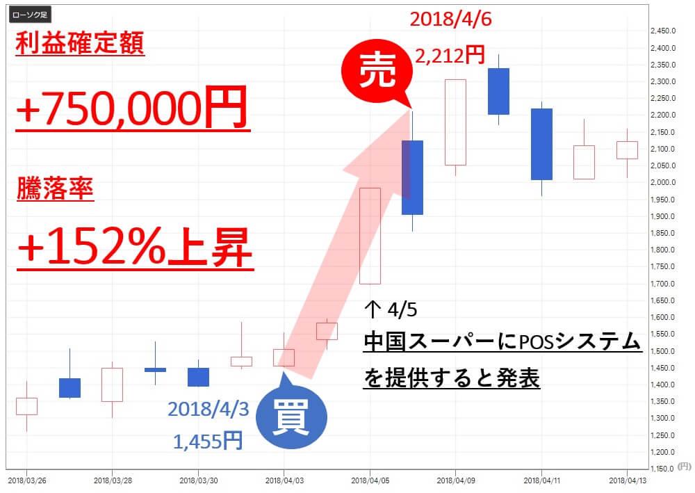 TMJ投資顧問 ヴィンクス(3784) 株価 売買判断 利益