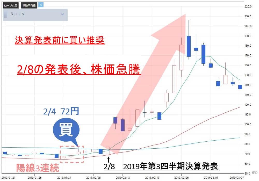 TMJ投資顧問 Nutsの推奨後に株価急騰