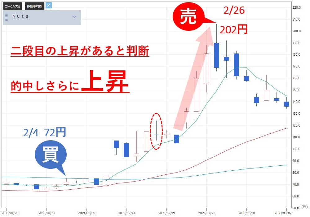 TMJ投資顧問 Nuts(7612) 株価 売り推奨