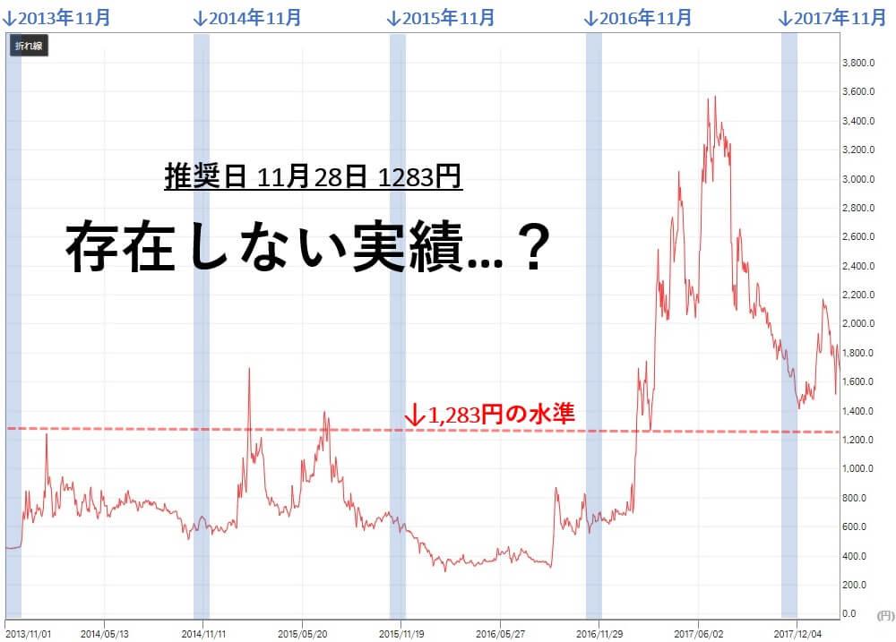 グラーツ投資顧問 アエリア(3758) 株価