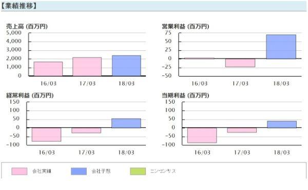 株ONE 株ワン 評判 投資顧問 推奨銘柄五洋インテックス(7519)業績推移