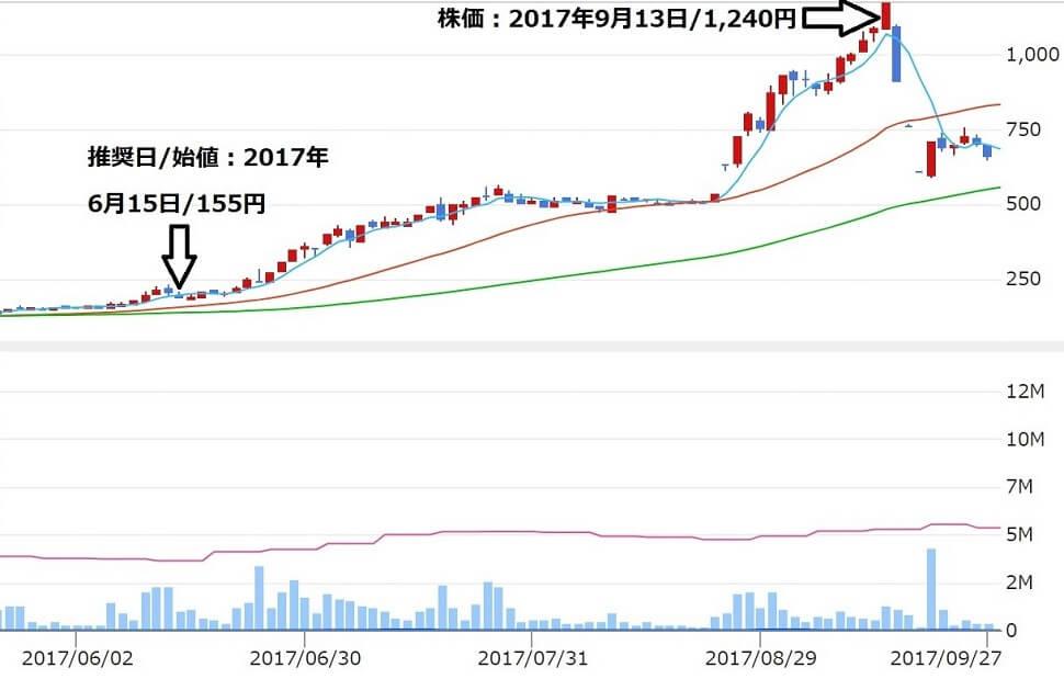 株ONE 株ワン 評判 投資顧問 推奨銘柄五洋インテックス(7519)株価1