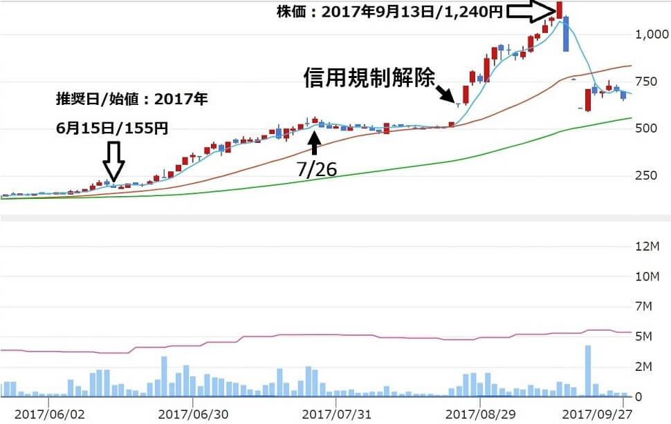 株ONE 株ワン 評判 投資顧問 推奨銘柄五洋インテックス(7519)株価2