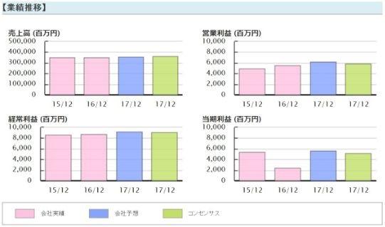 株ONE 株ワン 評判 投資顧問 推奨銘柄アサツーDK(9747)業績推移