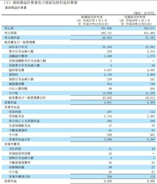 株ONE 株ワン 評判 投資顧問 推奨銘柄アサツーDK(9747)決算