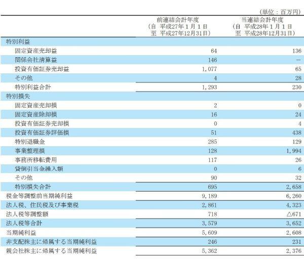 株ONE 株ワン 評判 投資顧問 推奨銘柄アサツーDK(9747)決算2