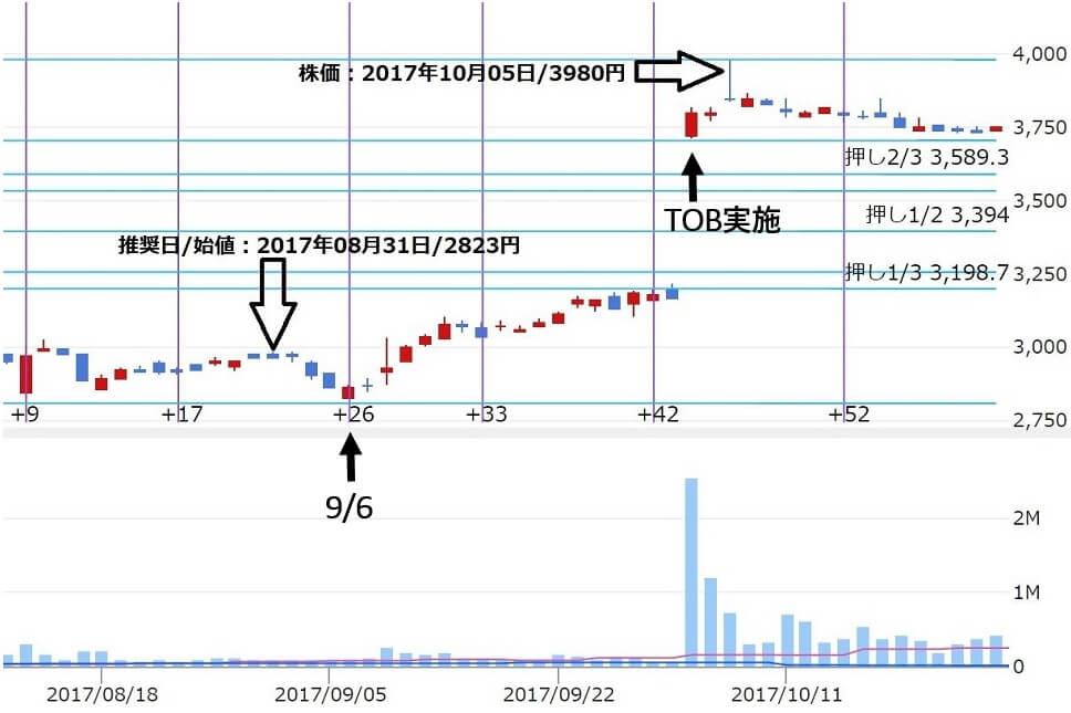 株ONE 株ワン 評判 投資顧問 推奨銘柄アサツーDK(9747)株価