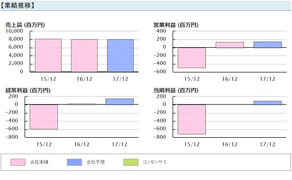 急騰株式プロジェクト 評判 推奨銘柄 日本パワーファスニング(5950)業績推移