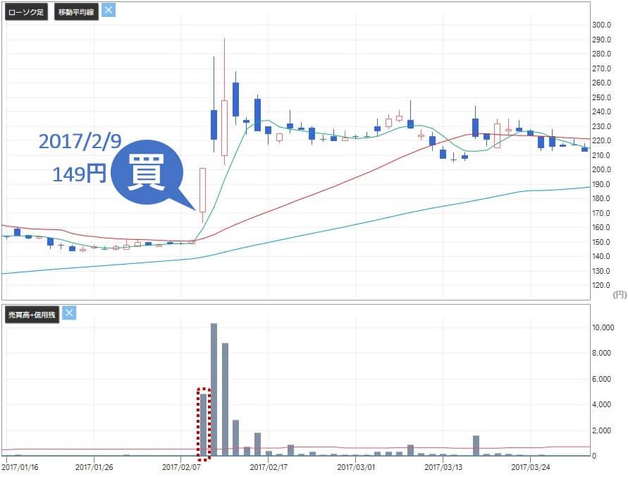 急騰株式プロジェクト 評判 推奨銘柄 日本パワーファスニング(5950)株価