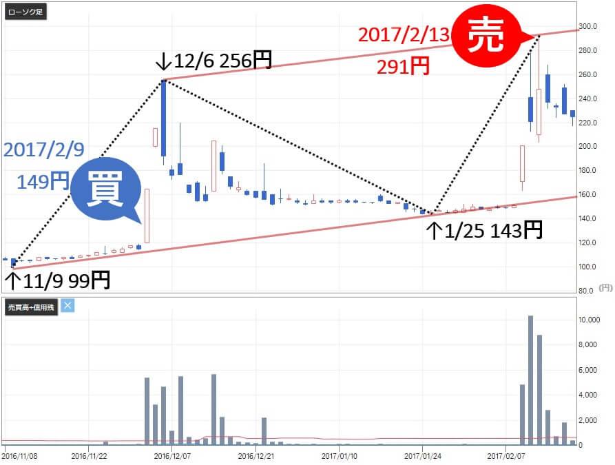 急騰株式プロジェクト 評判 推奨銘柄 日本パワーファスニング(5950)株価2