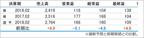 株ストック イーパートナーズ 評判 ニューテック(6734)業績推移