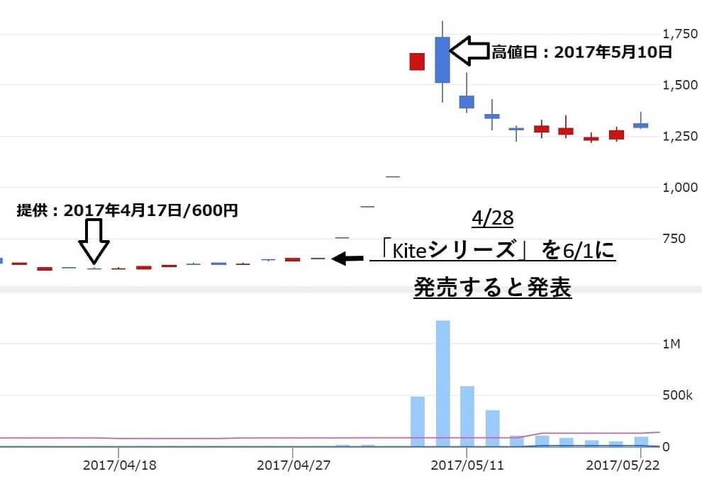 株ストック イーパートナーズ 評判 ニューテック(6734)株価推移