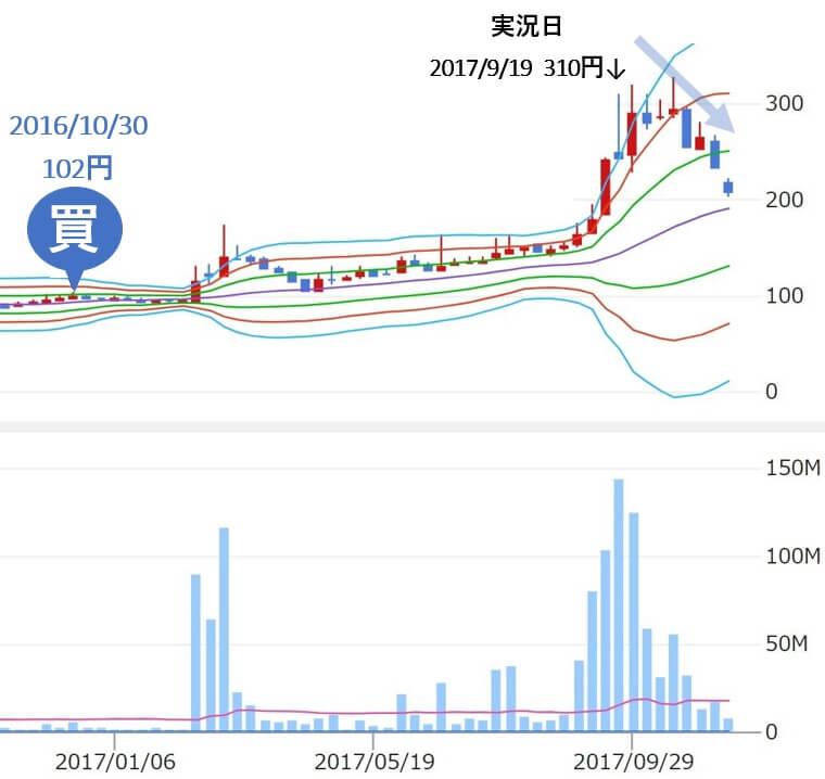 ジェイトレーダー j-trader Jトレーダー 評判 推奨 FDK(6955)株価2