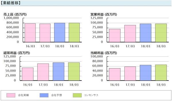 株勝 KabuVictory 評判 投資顧問 長谷工コーポレーション(1808)業績推移