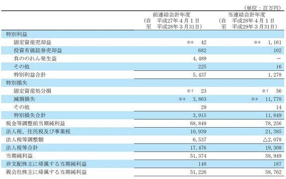 株勝 KabuVictory 評判 投資顧問 長谷工コーポレーション(1808)決算2