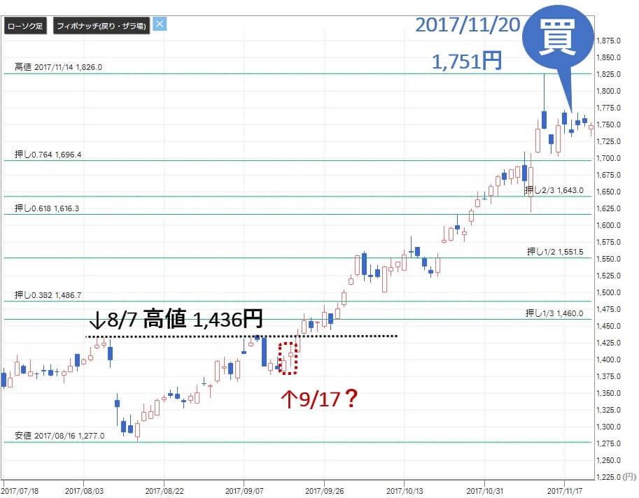 株勝 KabuVictory 評判 投資顧問 長谷工コーポレーション(1808)株価2