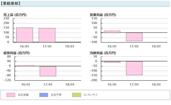 株勝 KabuVictory 評判 投資顧問 SAMURAI&J PARTNERS(4764)業績推移