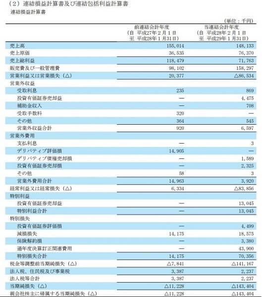 株勝 KabuVictory 評判 投資顧問 SAMURAI&J PARTNERS(4764)決算