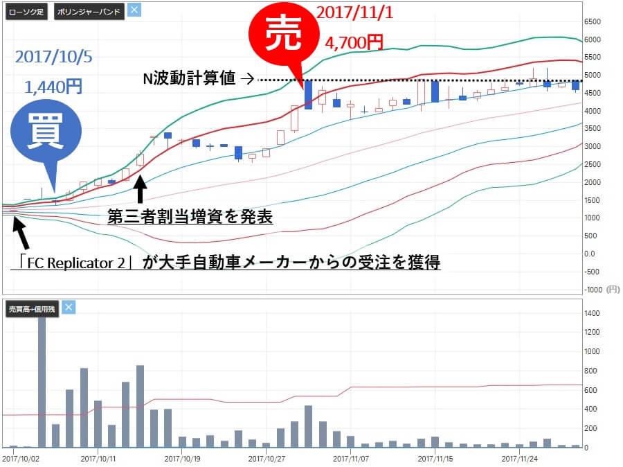 株勝 KabuVictory 売り推奨 SAMURAI&J PARTNERS(4764)株価