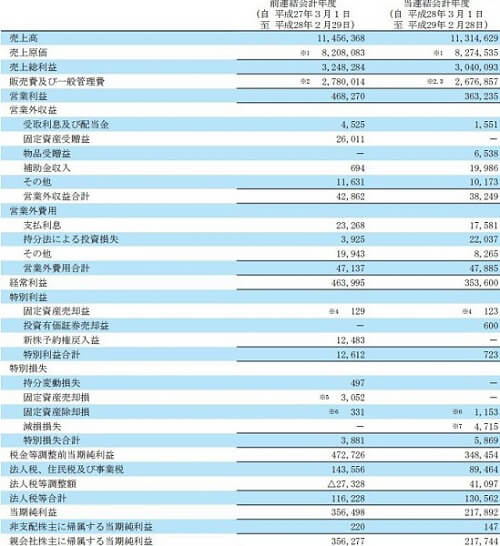 エージェント投資顧問 評判 推奨銘柄 レイ(4317)決算