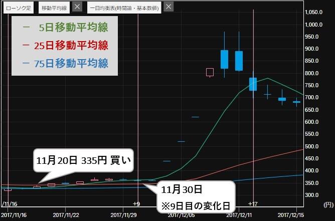 エージェント投資顧問 評判 推奨銘柄 レイ(4317)株価1