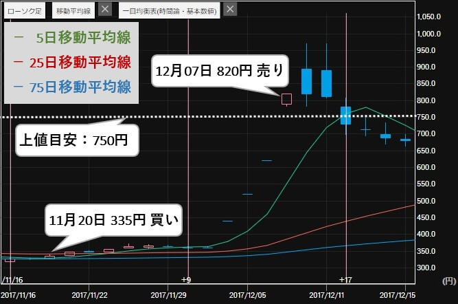 エージェント投資顧問 評判 推奨銘柄 レイ(4317)株価2