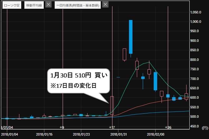 エージェント投資顧問 評判 推奨銘柄 平和紙業(9929)株価1