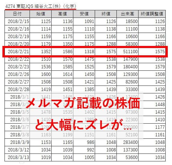 ブライアン投資顧問 細谷火工(4724)株価