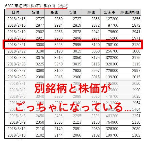 ブライアン投資顧問 石川製作所(6208)株価