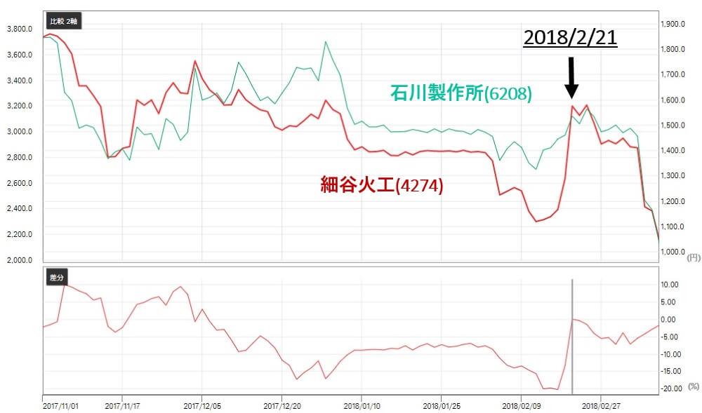 ブライアン投資顧問 細谷火工(4724)株価 比較